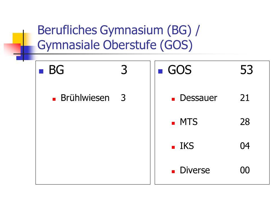 Berufliches Gymnasium (BG) / Gymnasiale Oberstufe (GOS) BG3 Brühlwiesen3 GOS53 Dessauer21 MTS28 IKS04 Diverse00