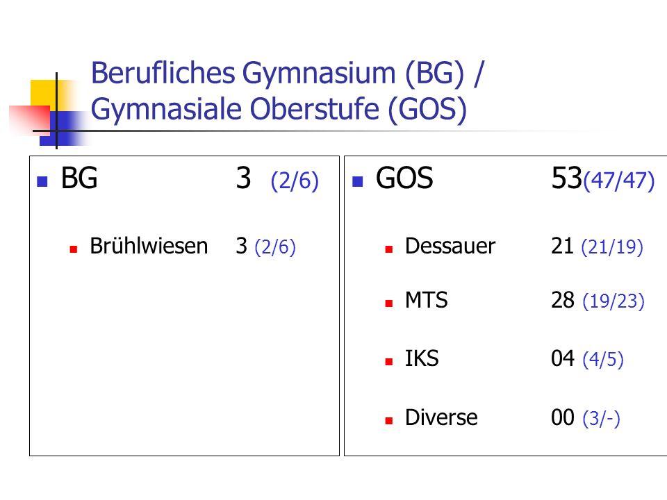 Berufliches Gymnasium (BG) / Gymnasiale Oberstufe (GOS) BG3 (2/6) Brühlwiesen3 (2/6) GOS53 (47/47) Dessauer21 (21/19) MTS28 (19/23) IKS04 (4/5) Diverse00 (3/-)
