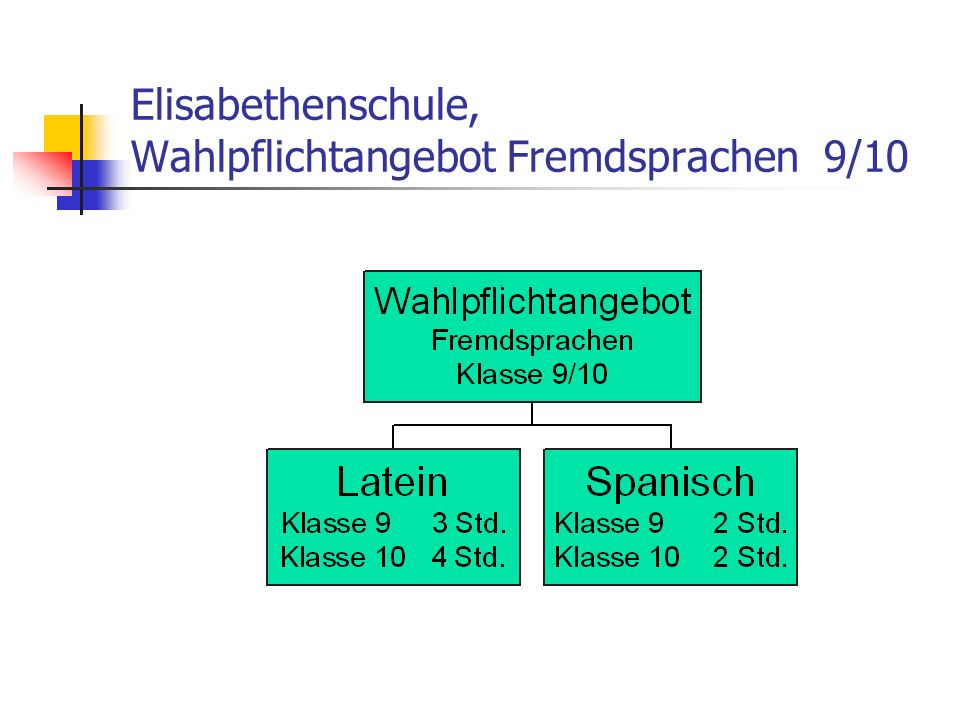 Elisabethenschule, Wahlpflichtangebot Fremdsprachen 9/10