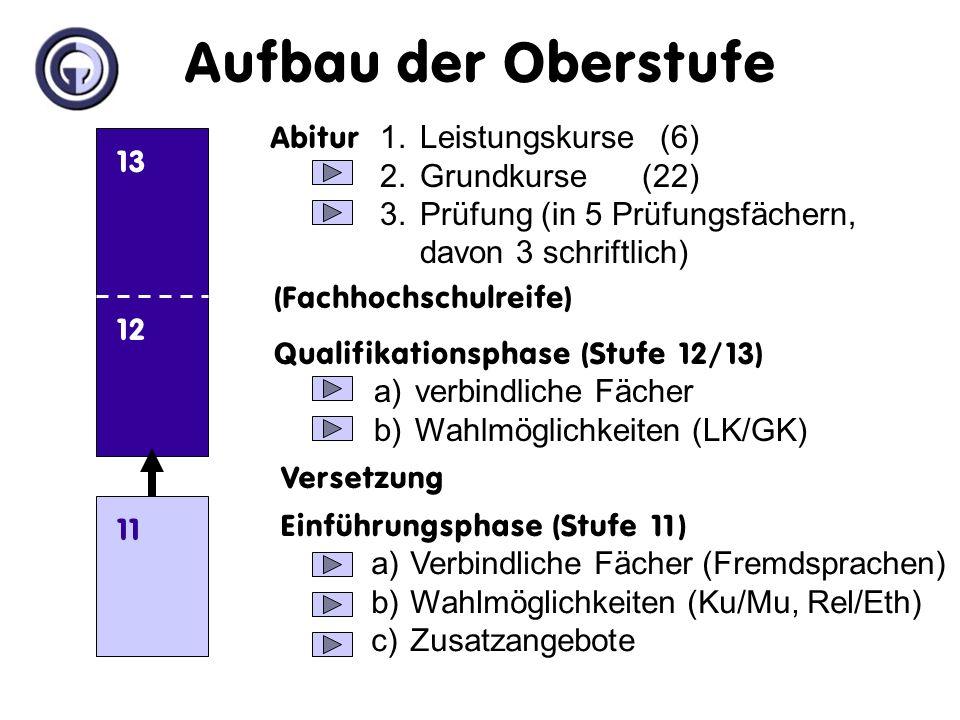 1.Leistungskurse (6) 2.Grundkurse (22) 3.Prüfung (in 5 Prüfungsfächern, davon 3 schriftlich) a)verbindliche Fächer b)Wahlmöglichkeiten (LK/GK) a)Verbindliche Fächer (Fremdsprachen) b)Wahlmöglichkeiten (Ku/Mu, Rel/Eth) c)Zusatzangebote