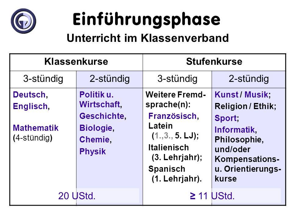 Unterricht im Klassenverband KlassenkurseStufenkurse 3-stündig2-stündig3-stündig2-stündig Deutsch, Englisch, Mathematik (4-stündig) Politik u.