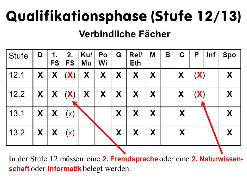 Zulassung zur Qualifikationsphase (Stufe 12/13) erfolgt, wenn alle verbindlichen Fächer mit mindestens 5 PunktenPunkten Ausgleichsmöglichkeit vorhande