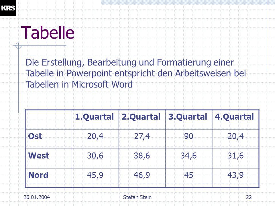 26.01.2004Stefan Stein21 Organigramm Zur Darstellung von hierarchischen Strukturen, z.B.