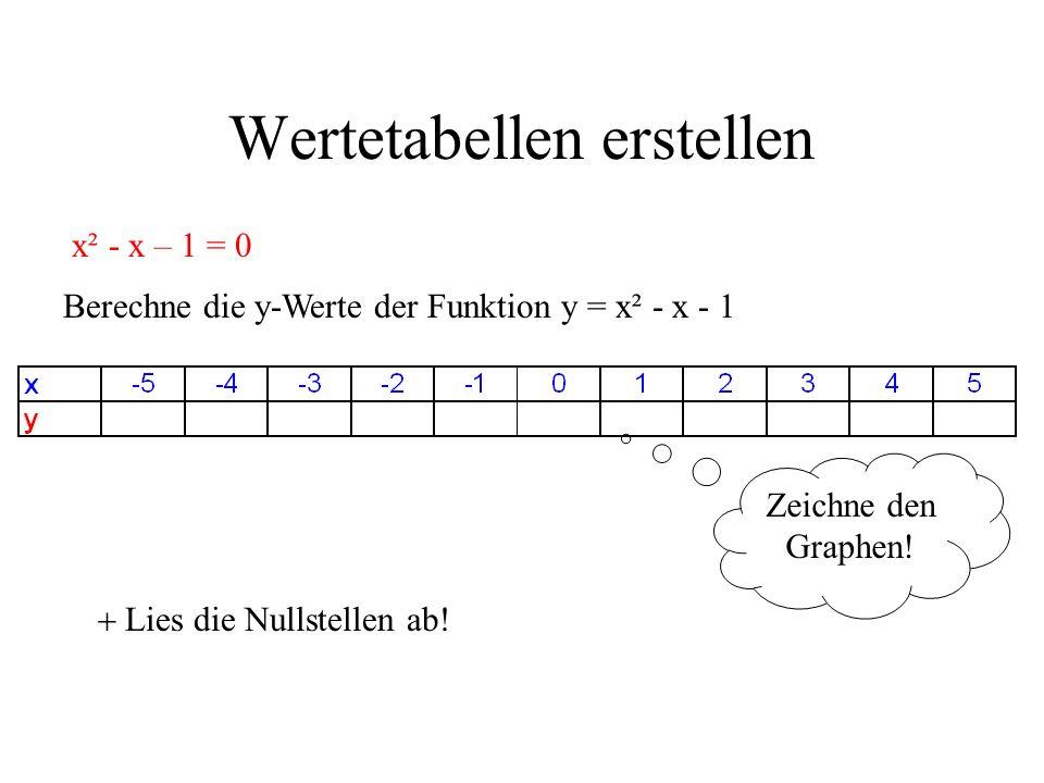 Wertetabellen erstellen x² - x – 1 = 0 Berechne die y-Werte der Funktion y = x² - x - 1 Zeichne den Graphen! Lies die Nullstellen ab!