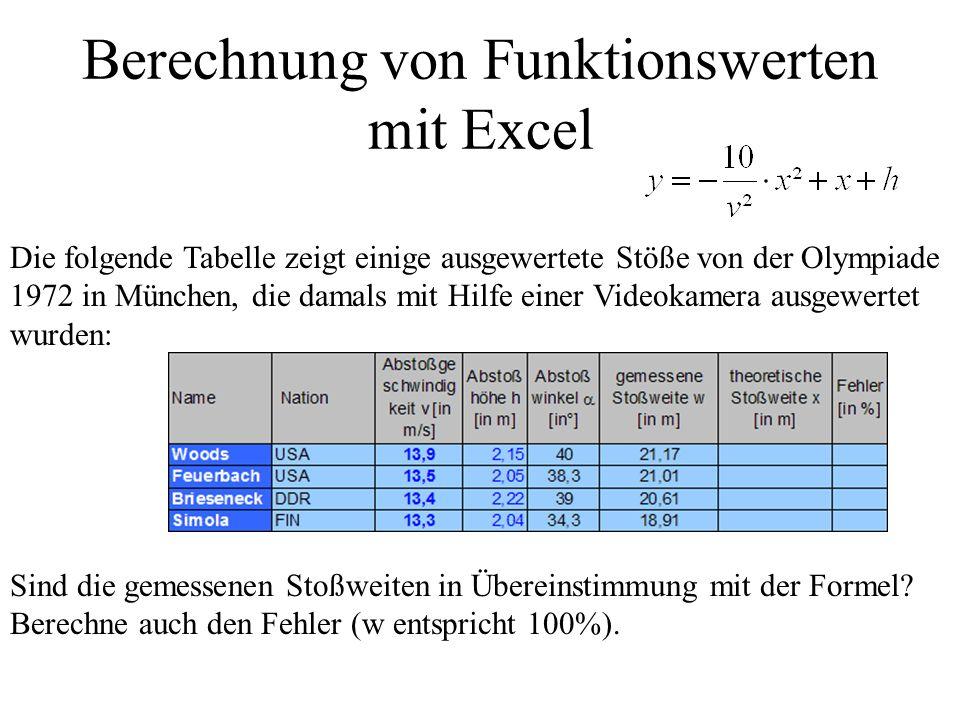 Berechnung von Funktionswerten mit Excel Die folgende Tabelle zeigt einige ausgewertete Stöße von der Olympiade 1972 in München, die damals mit Hilfe einer Videokamera ausgewertet wurden: Sind die gemessenen Stoßweiten in Übereinstimmung mit der Formel.