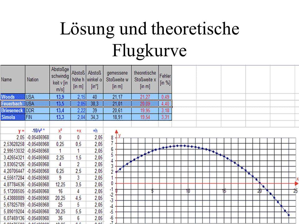 Lösung und theoretische Flugkurve