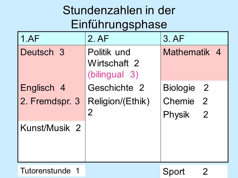 Stundenzahlen in der Einführungsphase 1.AF2. AF3. AF Deutsch 3Politik und Wirtschaft 2 (bilingual 3) Mathematik 4 Englisch 4Geschichte 2Biologie 2 2.