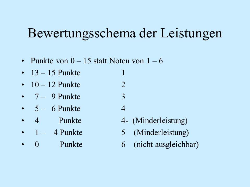 Bewertungsschema der Leistungen Punkte von 0 – 15 statt Noten von 1 – 6 13 – 15 Punkte1 10 – 12 Punkte2 7 – 9 Punkte3 5 – 6 Punkte4 4 Punkte4- (Minderleistung) 1 – 4 Punkte5 (Minderleistung) 0 Punkte6 (nicht ausgleichbar)