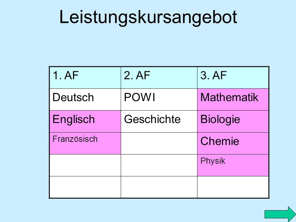 Leistungskursangebot 1. AF2. AF3. AF DeutschPOWIMathematik EnglischGeschichteBiologie Französisch Chemie Physik