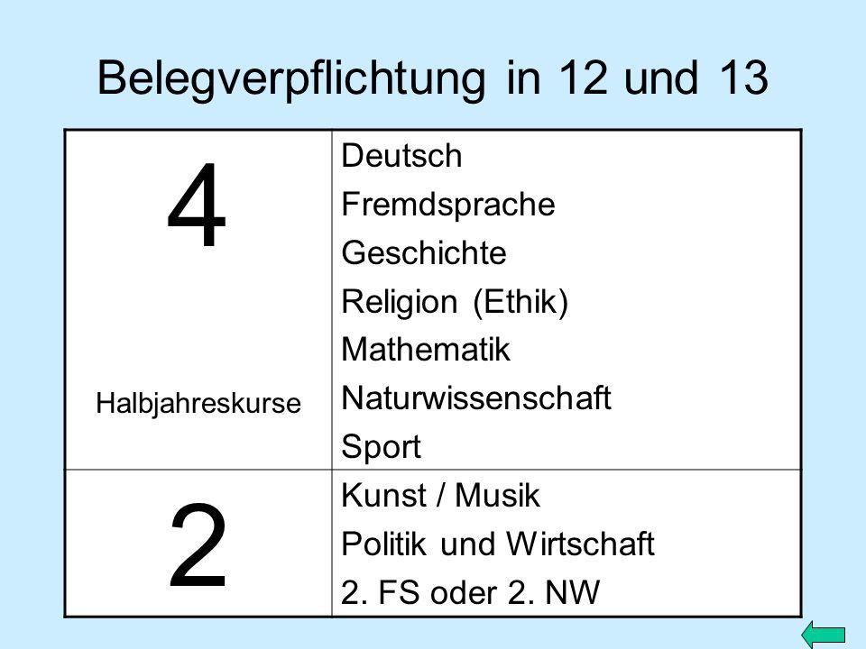Belegverpflichtung in 12 und 13 4 Halbjahreskurse Deutsch Fremdsprache Geschichte Religion (Ethik) Mathematik Naturwissenschaft Sport 2 Kunst / Musik