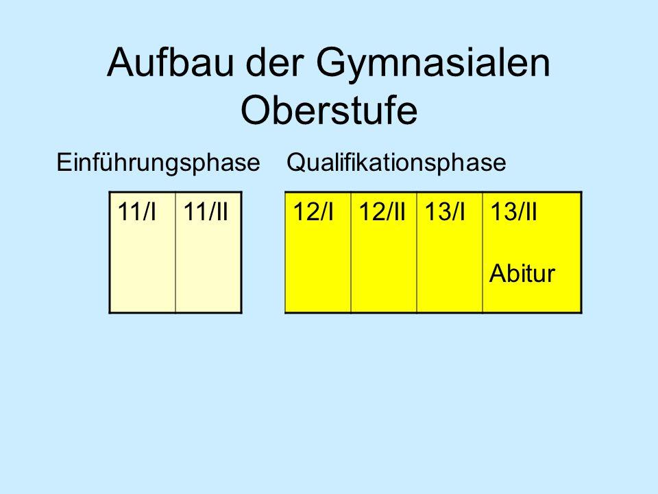 Aufbau der Gymnasialen Oberstufe EinführungsphaseQualifikationsphase 11/I11/II 12/I12/II13/I13/II Abitur