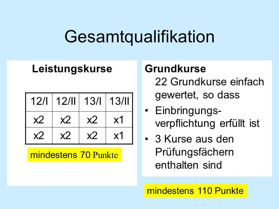 Gesamtqualifikation LeistungskurseGrundkurse 22 Grundkurse einfach gewertet, so dass Einbringungs- verpflichtung erfüllt ist 3 Kurse aus den Prüfungsfächern enthalten sind 12/I12/II13/I13/II x2 x1 x2 x1 mindestens 70 Punkte mindestens 110 Punkte