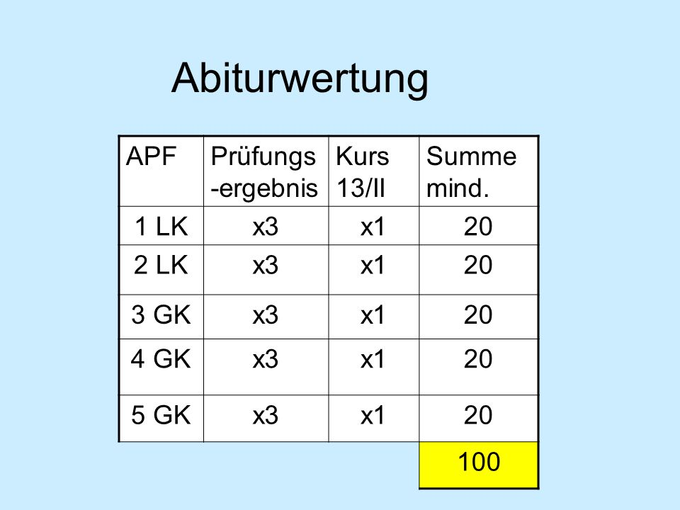 APFPrüfungs -ergebnis Kurs 13/II Summe mind. 1 LKx3x120 2 LKx3x120 3 GKx3x120 4 GKx3x120 5 GKx3x120 100 Abiturwertung