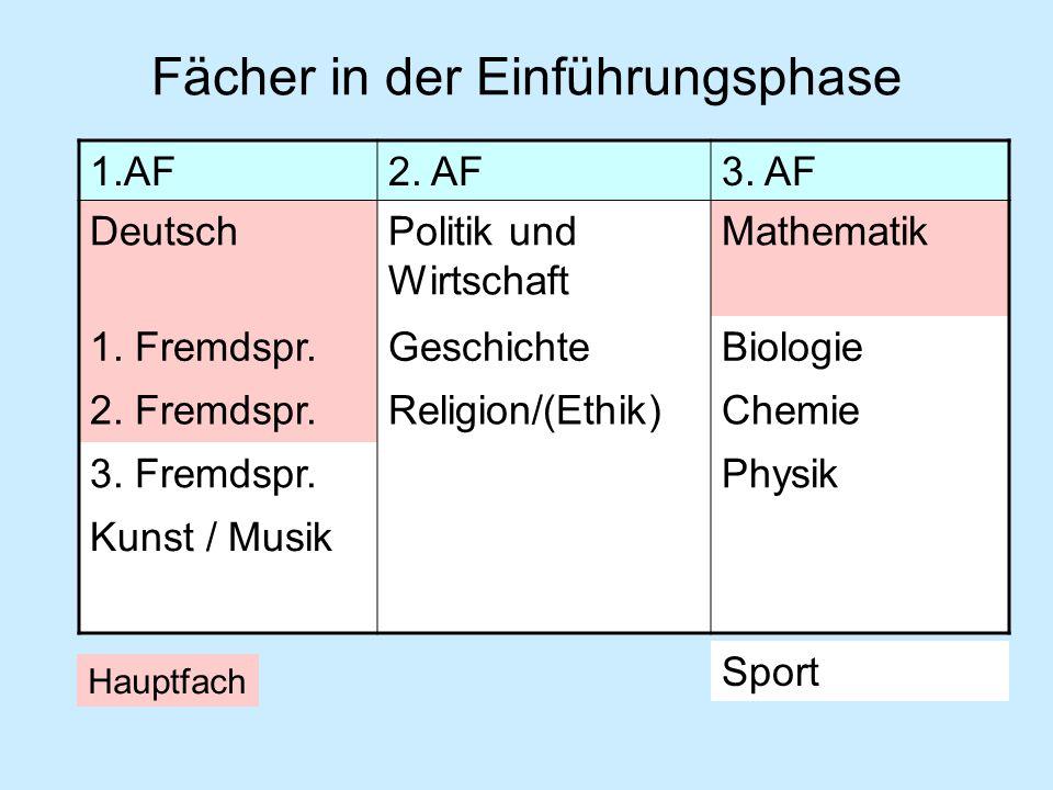 Fächer in der Einführungsphase 1.AF2.AF3. AF DeutschPolitik und Wirtschaft Mathematik 1.