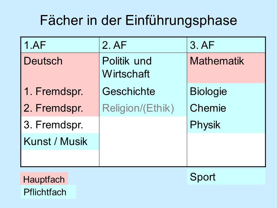 Fächer in der Einführungsphase 1.AF2. AF3. AF DeutschPolitik und Wirtschaft Mathematik 1. Fremdspr.GeschichteBiologie 2. Fremdspr.Religion/(Ethik)Chem