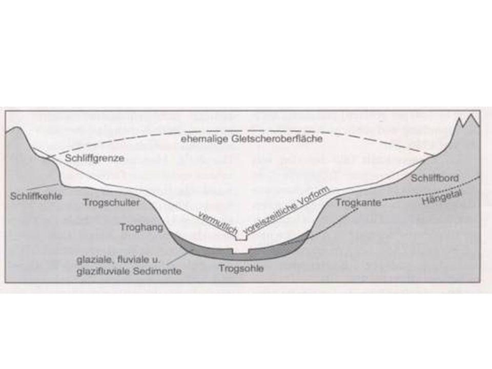 Arten der Talbildung