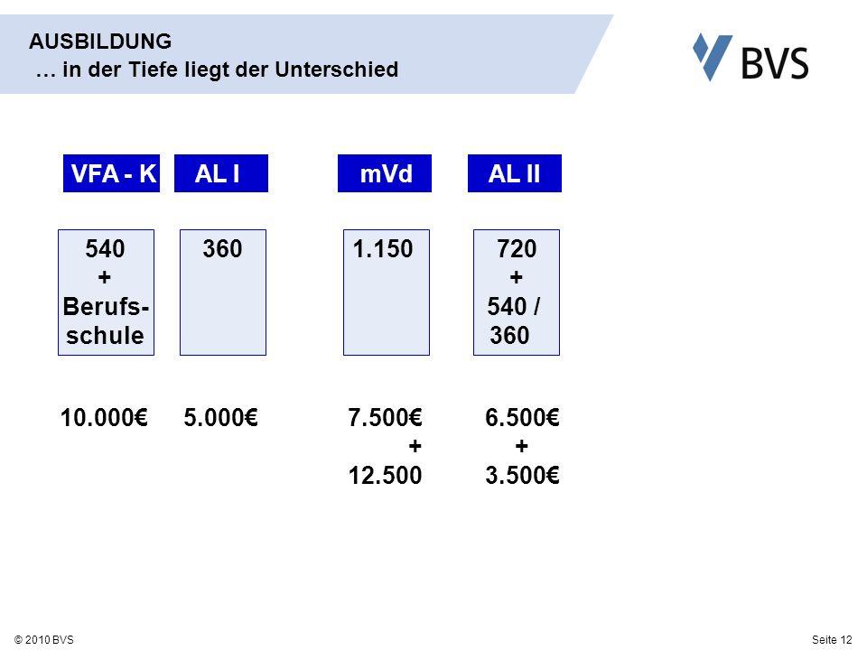 Seite 12© 2010 BVS AUSBILDUNG … in der Tiefe liegt der Unterschied VFA - K AL I mVd AL II 540 + Berufs- schule 3601.150 720 + 540 / 360 10.0005.0007.500 + 12.500 6.500 + 3.500