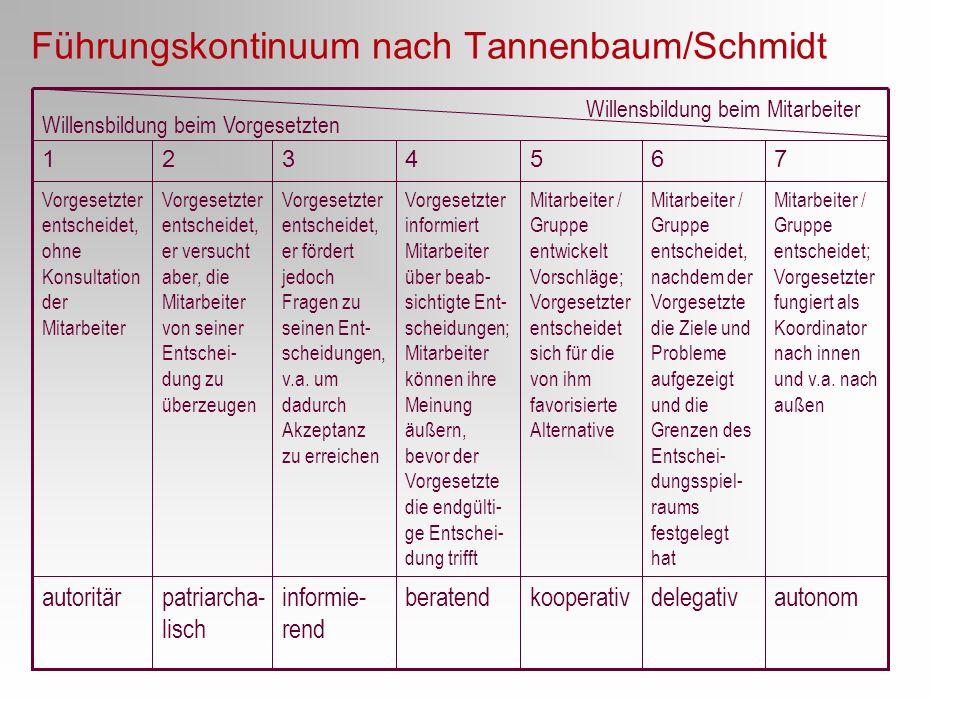 Führungskontinuum nach Tannenbaum/Schmidt autonomdelegativkooperativberatendinformie- rend patriarcha- lisch autoritär Mitarbeiter / Gruppe entscheide
