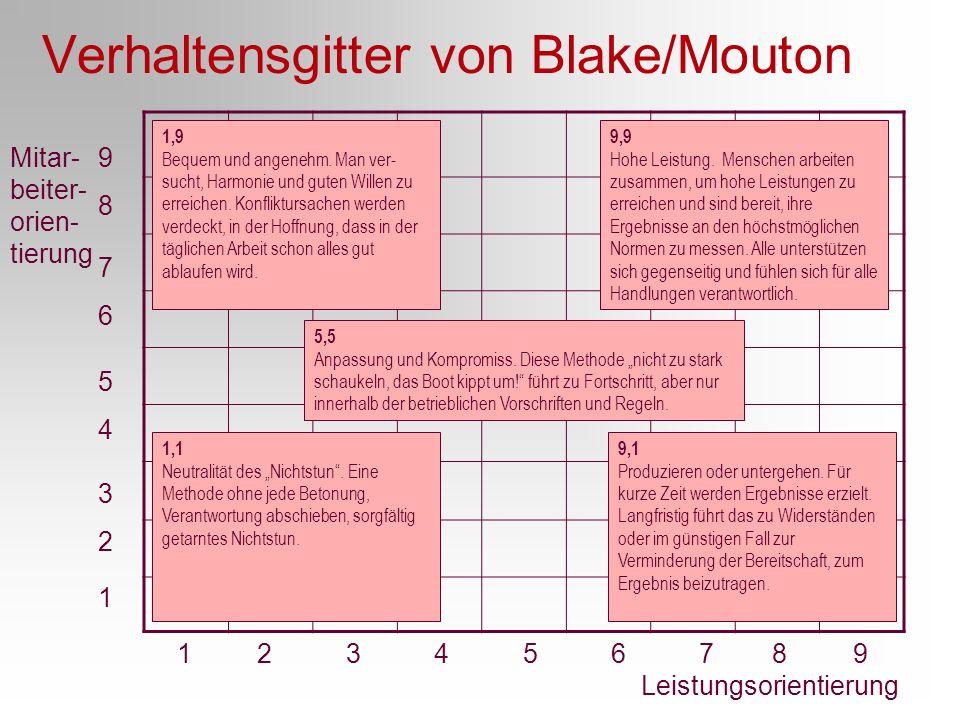 Verhaltensgitter von Blake/Mouton 1 2 3 4 5 6 7 8 9 Leistungsorientierung Mitar- beiter- orien- tierung 9898 7676 5454 3232 1 1,9 Bequem und angenehm.