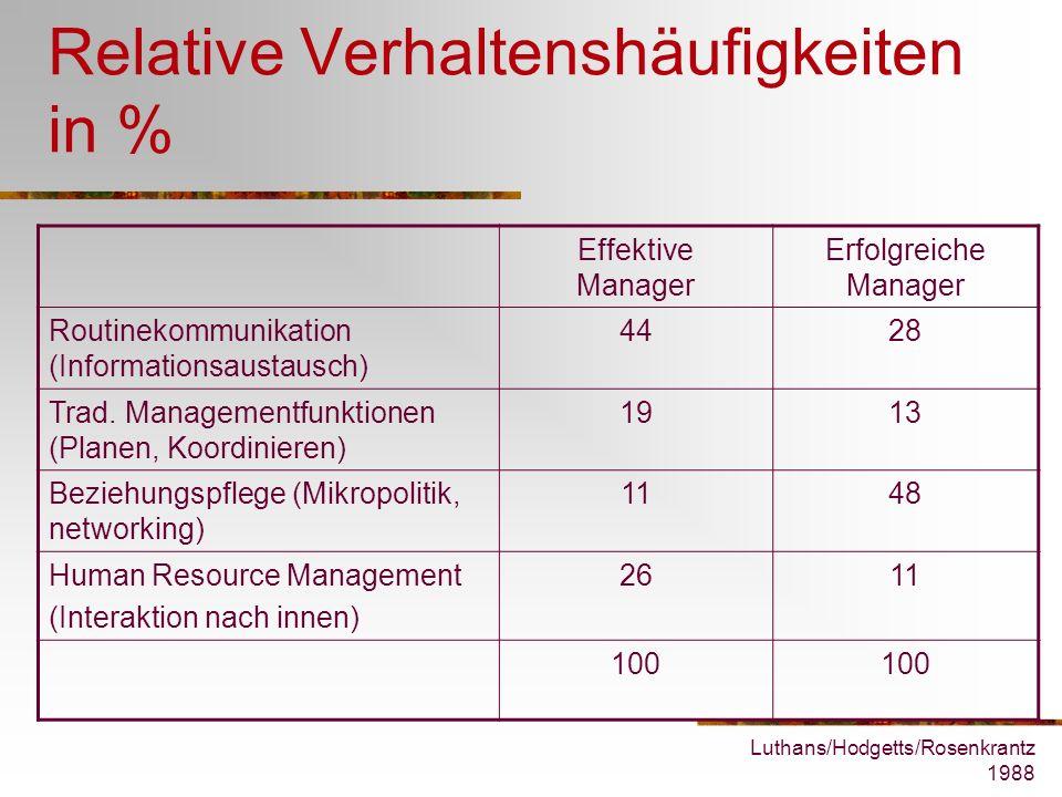 Luthans/Hodgetts/Rosenkrantz 1988 Relative Verhaltenshäufigkeiten in % Effektive Manager Erfolgreiche Manager Routinekommunikation (Informationsaustau