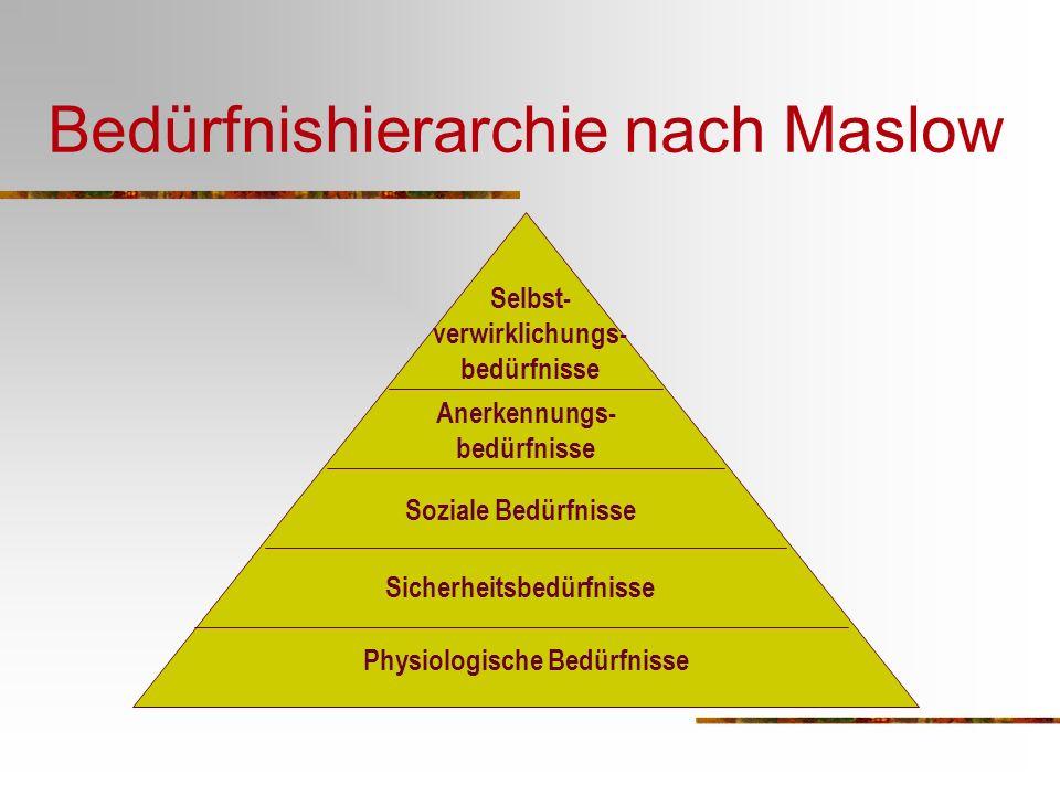 Bedürfnishierarchie nach Maslow Sicherheitsbedürfnisse Physiologische Bedürfnisse Selbst- verwirklichungs- bedürfnisse Anerkennungs- bedürfnisse Soziale Bedürfnisse