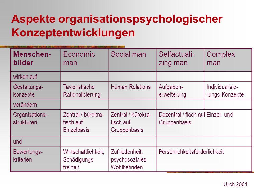 Ulich 2001 Aspekte organisationspsychologischer Konzeptentwicklungen Menschen- bilder Economic man Social manSelfactuali- zing man Complex man wirken auf Gestaltungs- konzepte Tayloristische Rationalisierung Human RelationsAufgaben- erweiterung Individualisie- rungs-Konzepte verändern Organisations- strukturen Zentral / bürokra- tisch auf Einzelbasis Zentral / bürokra- tisch auf Gruppenbasis Dezentral / flach auf Einzel- und Gruppenbasis und Bewertungs- kriterien Wirtschaftlichkeit, Schädigungs- freiheit Zufriedenheit, psychosoziales Wohlbefinden Persönlichkeitsförderlichkeit