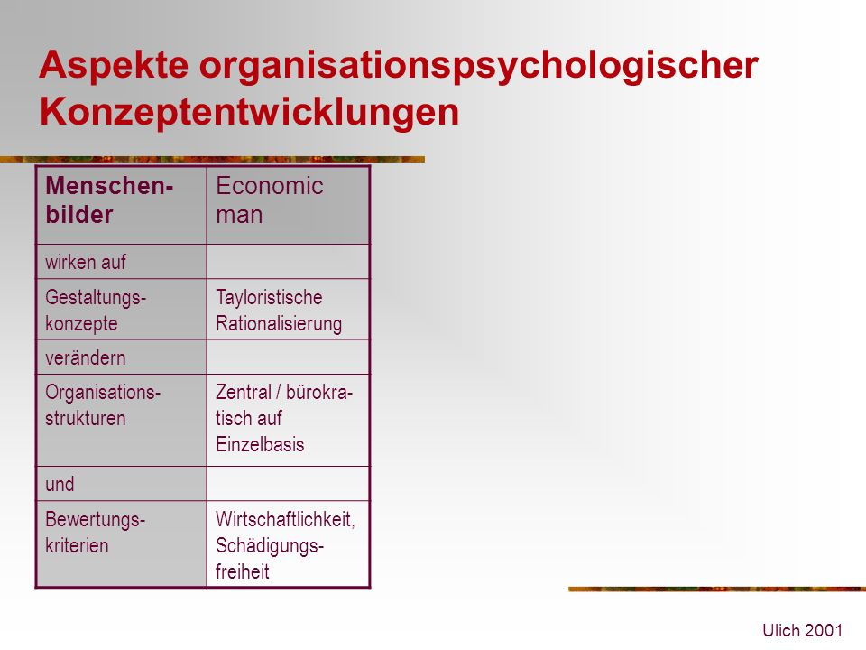 Ulich 2001 Aspekte organisationspsychologischer Konzeptentwicklungen Menschen- bilder Economic man wirken auf Gestaltungs- konzepte Tayloristische Rationalisierung verändern Organisations- strukturen Zentral / bürokra- tisch auf Einzelbasis und Bewertungs- kriterien Wirtschaftlichkeit, Schädigungs- freiheit