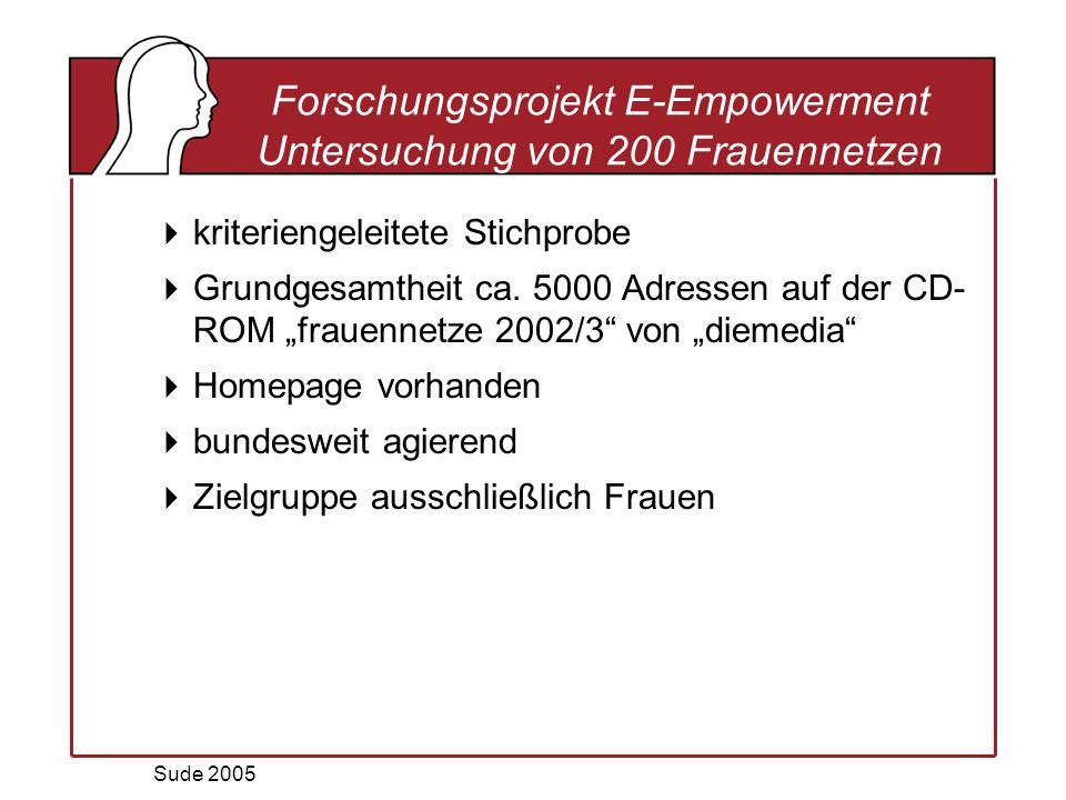 Sude 2005 Forschungsprojekt E-Empowerment Untersuchung von 200 Frauennetzen kriteriengeleitete Stichprobe Grundgesamtheit ca.