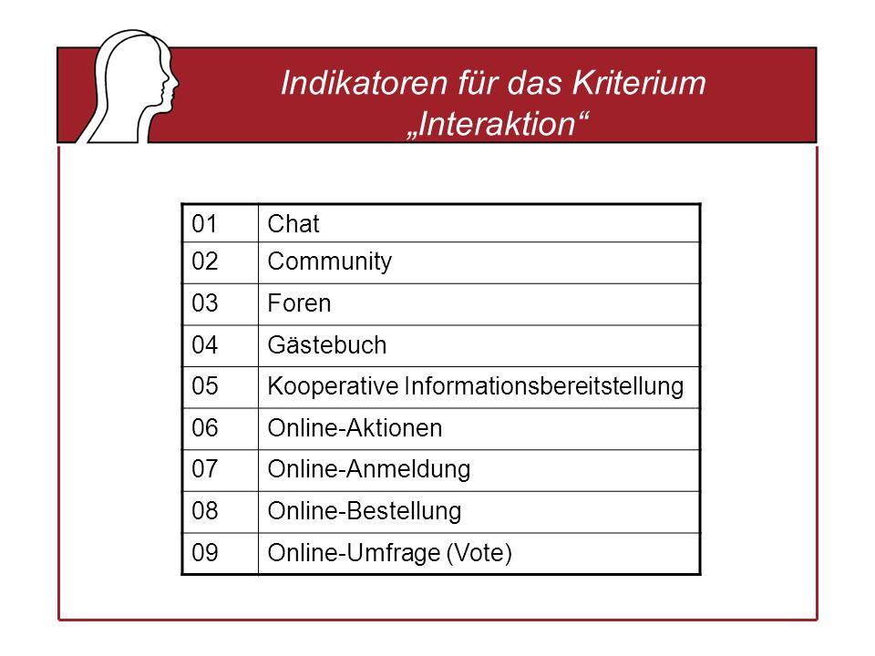 Indikatoren für das Kriterium Interaktion 01Chat 02Community 03Foren 04Gästebuch 05Kooperative Informationsbereitstellung 06Online-Aktionen 07Online-Anmeldung 08Online-Bestellung 09Online-Umfrage (Vote)