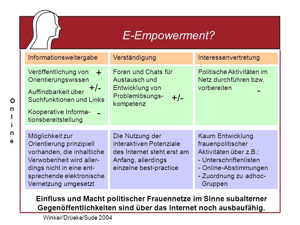 Winker/Drüeke/Sude 2004 E-Empowerment.