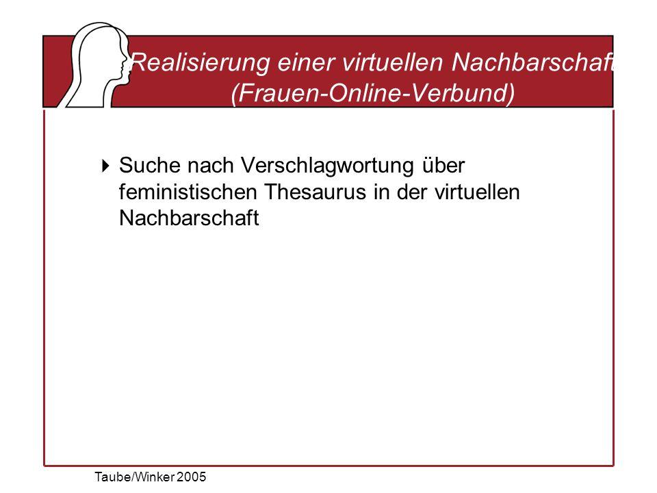 Taube/Winker 2005 Realisierung einer virtuellen Nachbarschaft (Frauen-Online-Verbund) Suche nach Verschlagwortung über feministischen Thesaurus in der virtuellen Nachbarschaft
