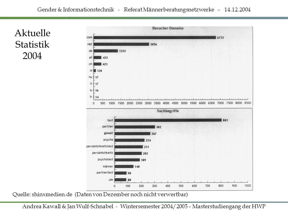 Aktuelle Statistik 2004 Gender & Informationstechnik - Referat Männerberatungsnetzwerke – 14.12.2004 Andrea Kawall & Jan Wulf-Schnabel - Wintersemeste