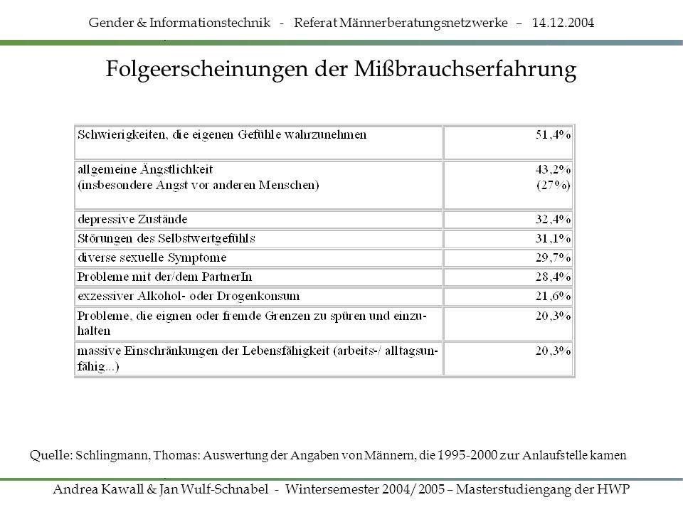 Folgeerscheinungen der Mißbrauchserfahrung Gender & Informationstechnik - Referat Männerberatungsnetzwerke – 14.12.2004 Andrea Kawall & Jan Wulf-Schna