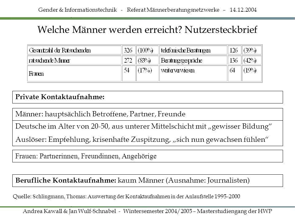 Welche Männer werden erreicht? Nutzersteckbrief Gender & Informationstechnik - Referat Männerberatungsnetzwerke – 14.12.2004 Andrea Kawall & Jan Wulf-