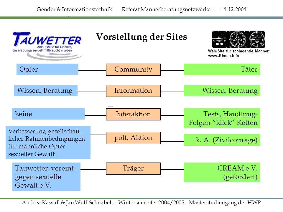 Vorstellung der Sites Opfer Community Information Wissen, Beratung Interaktion keine Verbesserung gesellschaft- licher Rahmenbedingungen für männliche
