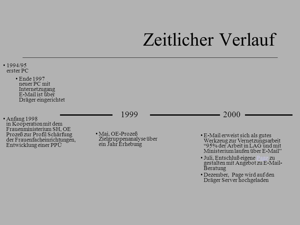 Zeitlicher Verlauf 2 20022003 Erfassung in der PPÜ Frauenministerium in SH regt Aufnahme der getrennten E-Mail- Beratzungskontakte in PPÜ an.