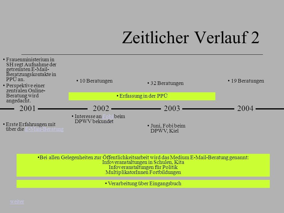Zeitlicher Verlauf 2 20022003 Erfassung in der PPÜ Frauenministerium in SH regt Aufnahme der getrennten E-Mail- Beratzungskontakte in PPÜ an. Perspekt