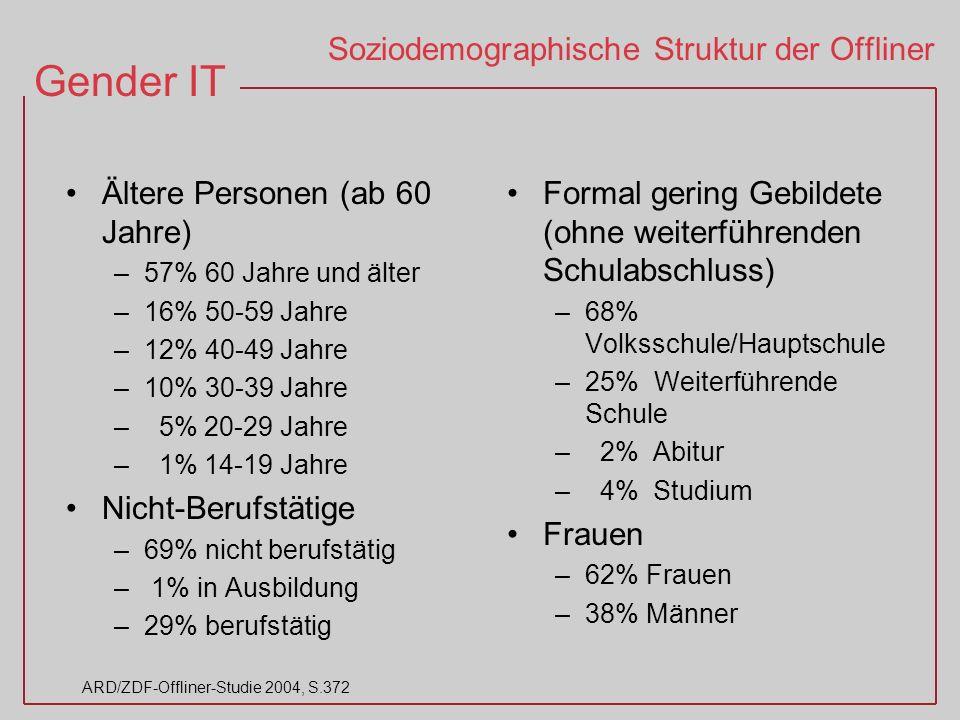 Gender IT ARD/ZDF-Offliner-Studie 2004, S.372 Soziodemographische Struktur der Offliner Ältere Personen (ab 60 Jahre) –57% 60 Jahre und älter –16% 50-59 Jahre –12% 40-49 Jahre –10% 30-39 Jahre – 5% 20-29 Jahre – 1% 14-19 Jahre Nicht-Berufstätige –69% nicht berufstätig – 1% in Ausbildung –29% berufstätig Formal gering Gebildete (ohne weiterführenden Schulabschluss) –68% Volksschule/Hauptschule –25% Weiterführende Schule – 2% Abitur – 4% Studium Frauen –62% Frauen –38% Männer