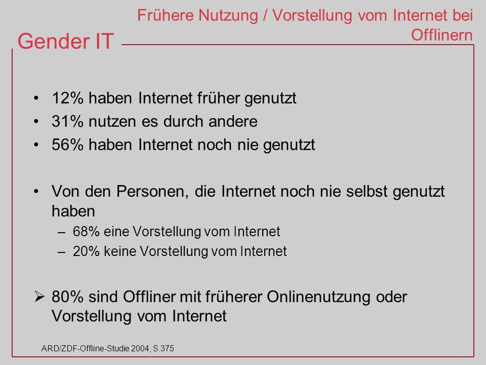 Gender IT ARD/ZDF-Offline-Studie 2004, S.375 Frühere Nutzung / Vorstellung vom Internet bei Offlinern 12% haben Internet früher genutzt 31% nutzen es durch andere 56% haben Internet noch nie genutzt Von den Personen, die Internet noch nie selbst genutzt haben –68% eine Vorstellung vom Internet –20% keine Vorstellung vom Internet 80% sind Offliner mit früherer Onlinenutzung oder Vorstellung vom Internet