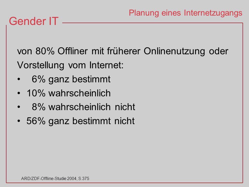 Gender IT ARD/ZDF-Offline-Studie 2004, S.375 Planung eines Internetzugangs von 80% Offliner mit früherer Onlinenutzung oder Vorstellung vom Internet: 6% ganz bestimmt 10% wahrscheinlich 8% wahrscheinlich nicht 56% ganz bestimmt nicht