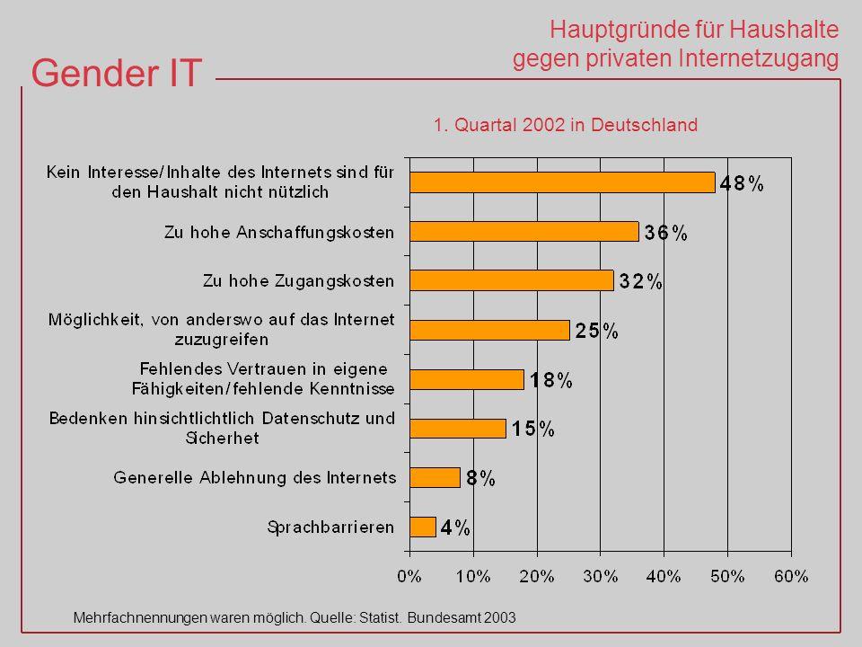 Gender IT Mehrfachnennungen waren möglich.Quelle: Statist.