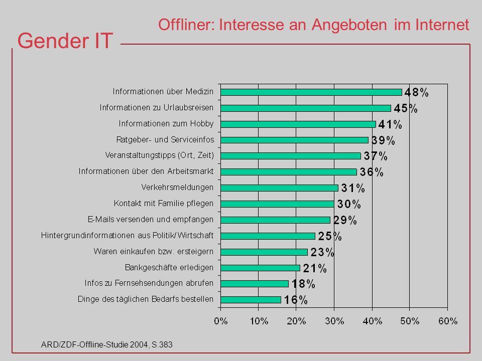 Gender IT ARD/ZDF-Offline-Studie 2004, S.383 Offliner: Interesse an Angeboten im Internet