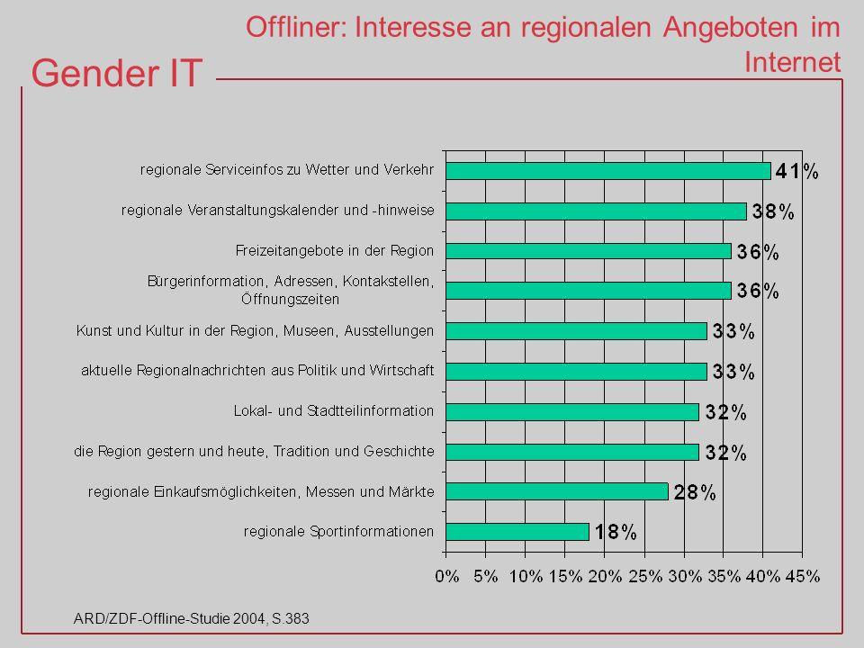 Gender IT ARD/ZDF-Offline-Studie 2004, S.383 Offliner: Interesse an regionalen Angeboten im Internet