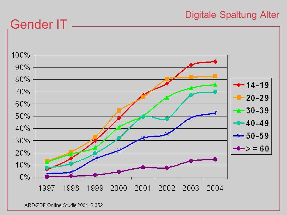Gender IT ARD/ZDF-Online-Studie 2004. S.352 Digitale Spaltung Alter