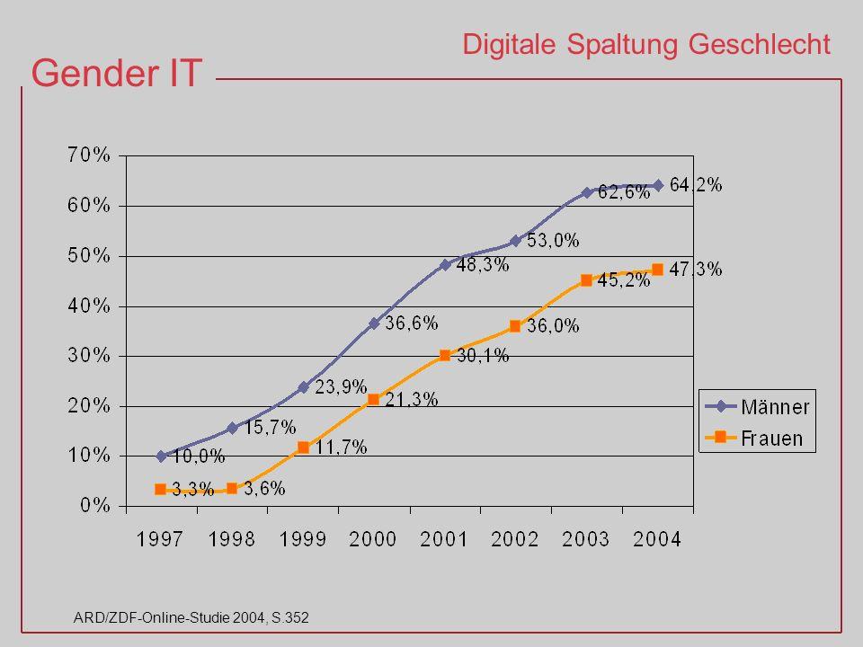 Gender IT ARD/ZDF-Online-Studie 2004, S.352 Digitale Spaltung Geschlecht