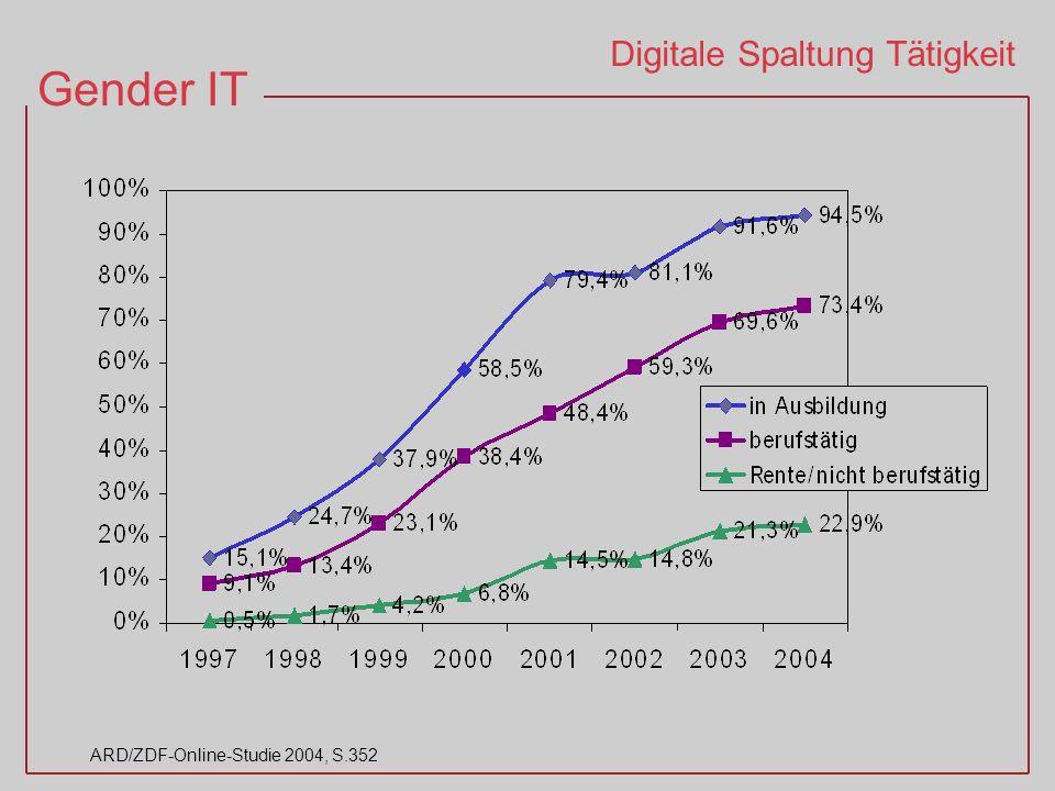Gender IT ARD/ZDF-Online-Studie 2004, S.352 Digitale Spaltung Tätigkeit