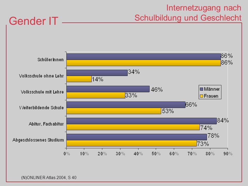 Gender IT (N)ONLINER Atlas 2004, S 40 Internetzugang nach Schulbildung und Geschlecht