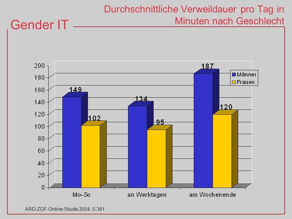 Gender IT ARD-ZDF-Online-Studie 2004, S.361 Durchschnittliche Verweildauer pro Tag in Minuten nach Geschlecht