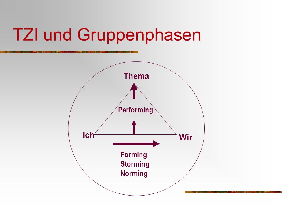 TZI und Gruppenphasen Ich Wir Thema Forming Storming Norming Performing