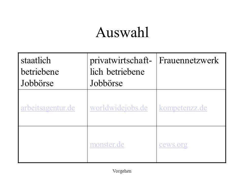 Vorgehen Auswahl staatlich betriebene Jobbörse privatwirtschaft- lich betriebene Jobbörse Frauennetzwerk arbeitsagentur.deworldwidejobs.dekompetenzz.d